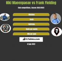 Niki Maeenpaeae vs Frank Fielding h2h player stats