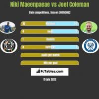 Niki Maeenpaeae vs Joel Coleman h2h player stats
