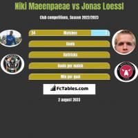 Niki Maeenpaeae vs Jonas Loessl h2h player stats