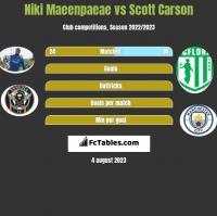 Niki Maeenpaeae vs Scott Carson h2h player stats