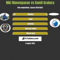 Niki Maeenpaeae vs Kamil Grabara h2h player stats