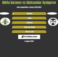 Nikita Baranov vs Aleksandar Dyulgerov h2h player stats