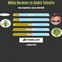 Nikita Baranov vs Andre Teixeira h2h player stats