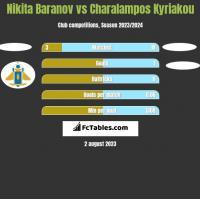 Nikita Baranov vs Charalampos Kyriakou h2h player stats