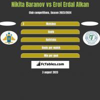 Nikita Baranov vs Erol Erdal Alkan h2h player stats
