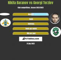 Nikita Baranov vs Georgi Terziev h2h player stats