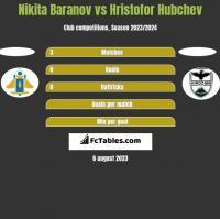 Nikita Baranov vs Hristofor Hubchev h2h player stats