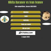 Nikita Baranov vs Iwan Iwanow h2h player stats