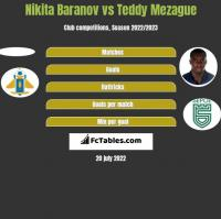 Nikita Baranov vs Teddy Mezague h2h player stats