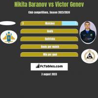 Nikita Baranov vs Victor Genev h2h player stats