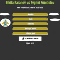 Nikita Baranov vs Evgeni Zumbulev h2h player stats