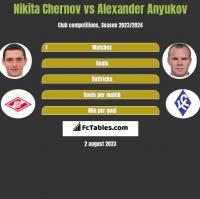 Nikita Chernov vs Alexander Anyukov h2h player stats