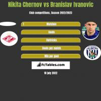 Nikita Chernov vs Branislav Ivanovic h2h player stats