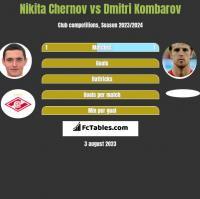 Nikita Chernov vs Dmitri Kombarov h2h player stats