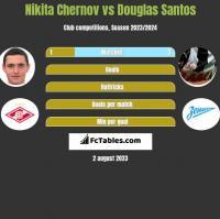 Nikita Chernov vs Douglas Santos h2h player stats