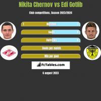 Nikita Chernov vs Edi Gotlib h2h player stats