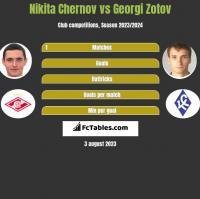 Nikita Chernov vs Georgi Zotov h2h player stats