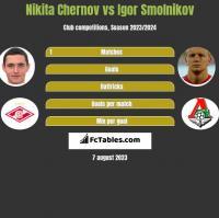 Nikita Chernov vs Igor Smolnikov h2h player stats