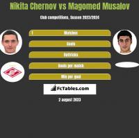 Nikita Czernow vs Magomed Musalov h2h player stats