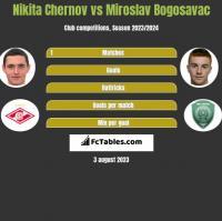 Nikita Czernow vs Miroslav Bogosavac h2h player stats