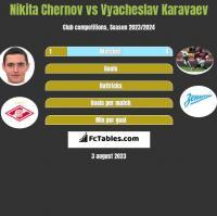 Nikita Chernov vs Vyacheslav Karavaev h2h player stats