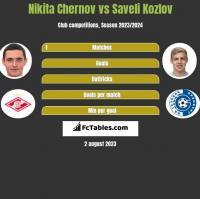 Nikita Chernov vs Saveli Kozlov h2h player stats