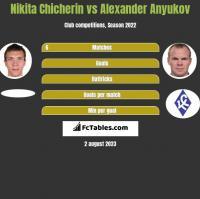 Nikita Chicherin vs Alexander Anyukov h2h player stats