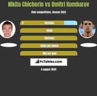 Nikita Chicherin vs Dmitri Kombarov h2h player stats