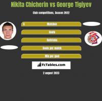 Nikita Chicherin vs George Tigiyev h2h player stats