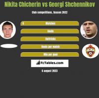 Nikita Chicherin vs Georgi Shchennikov h2h player stats
