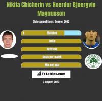 Nikita Chicherin vs Hoerdur Bjoergvin Magnusson h2h player stats