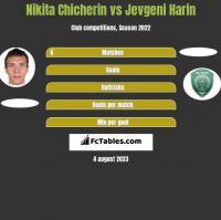 Nikita Chicherin vs Jevgeni Harin h2h player stats
