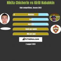 Nikita Chicherin vs Kirill Nababkin h2h player stats