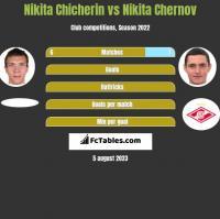 Nikita Chicherin vs Nikita Chernov h2h player stats