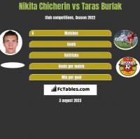 Nikita Chicherin vs Taras Burlak h2h player stats