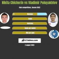 Nikita Chicherin vs Vladimir Poluyakhtov h2h player stats