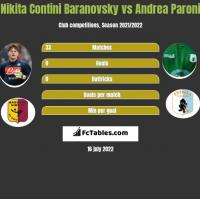 Nikita Contini Baranovsky vs Andrea Paroni h2h player stats