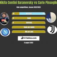 Nikita Contini Baranovsky vs Carlo Pinsoglio h2h player stats