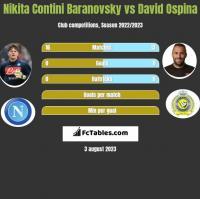 Nikita Contini Baranovsky vs David Ospina h2h player stats