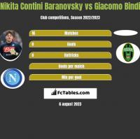 Nikita Contini Baranovsky vs Giacomo Bindi h2h player stats