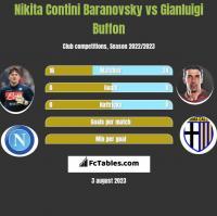 Nikita Contini Baranovsky vs Gianluigi Buffon h2h player stats