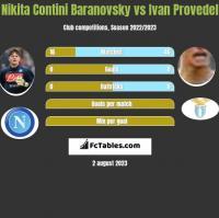 Nikita Contini Baranovsky vs Ivan Provedel h2h player stats