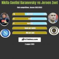 Nikita Contini Baranovsky vs Jeroen Zoet h2h player stats