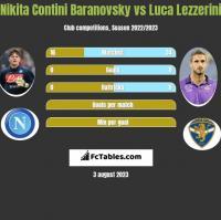 Nikita Contini Baranovsky vs Luca Lezzerini h2h player stats