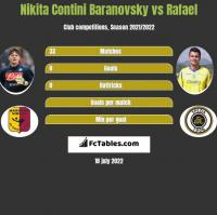 Nikita Contini Baranovsky vs Rafael h2h player stats