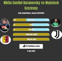 Nikita Contini Baranovsky vs Wojciech Szczesny h2h player stats