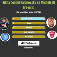 Nikita Contini Baranovsky vs Michele Di Gregorio h2h player stats
