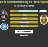 Nikita Contini Baranovsky vs Titas Krapikas h2h player stats