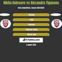 Nikita Kolesovs vs Alexandru Tiganasu h2h player stats