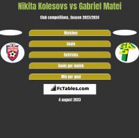 Nikita Kolesovs vs Gabriel Matei h2h player stats